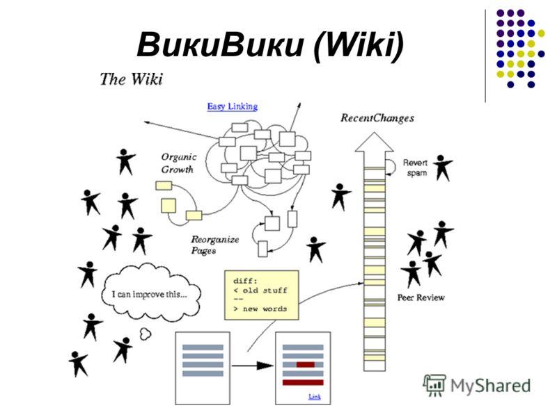 ВикиВики (Wiki)