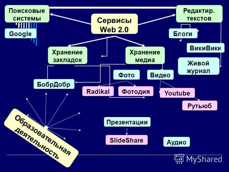 Сервисы Web 2.0 Поисковые системы Хранение закладок Редактир. текстов Хранение медиа Google БобрДобр Блоги ВикиВики Живой журнал ФотоВидео Аудио Презентации RadikalФотодия Рутьюб Youtube SlideShare Образовательная деятельность