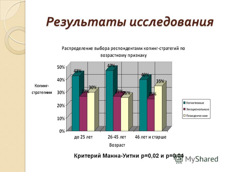 Результаты исследования Критерий Манна-Уитни p=0,02 и p=0,04