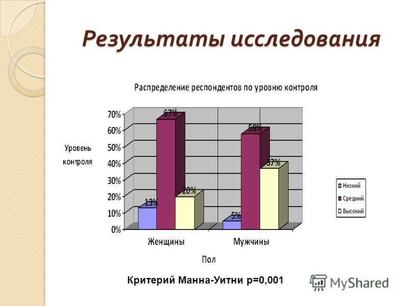 Критерий Манна-Уитни p=0,001