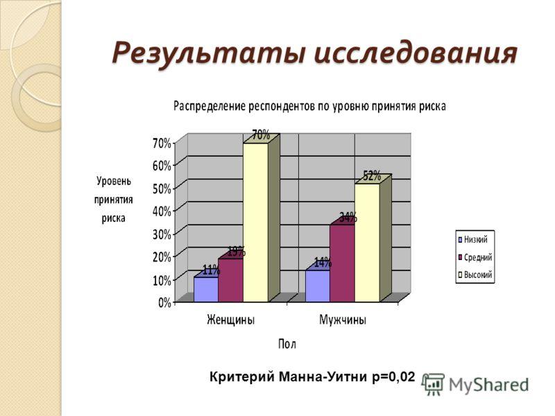 Результаты исследования Критерий Манна-Уитни p=0,02