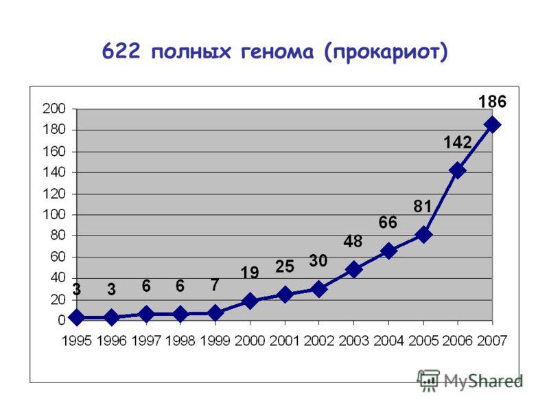 622 полных генома (прокариот)