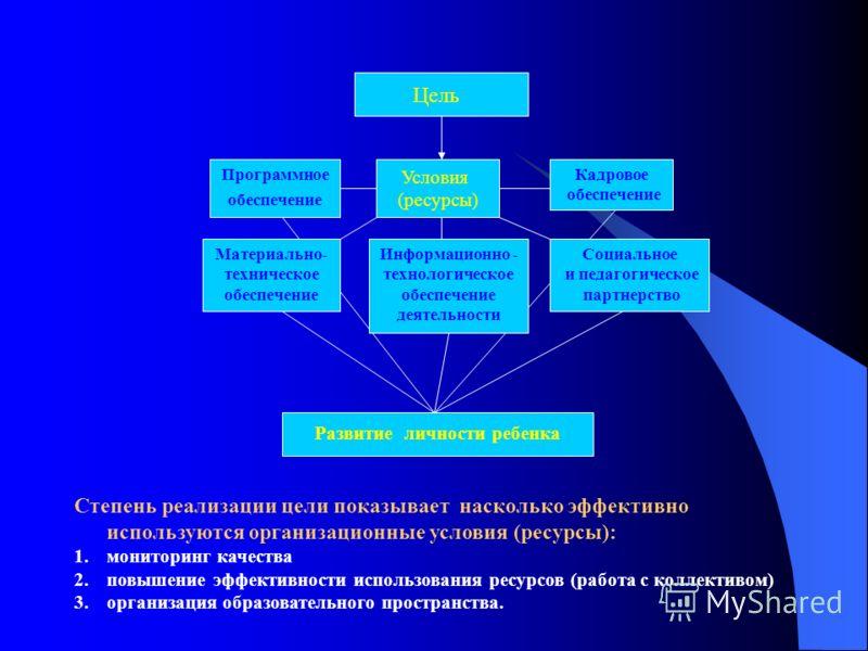 Цель Социальное и педагогическое партнерство Материально- техническое обеспечение Информационно - технологическое обеспечение деятельности Кадровое обеспечение Программное обеспечение Условия (ресурсы) Развитие личности ребенка Степень реализации цел