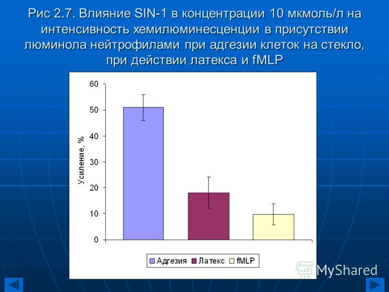 Рис 2.7. Влияние SIN-1 в концентрации 10 мкмоль/л на интенсивность хемилюминесценции в присутствии люминола нейтрофилами при адгезии клеток на стекло, при действии латекса и fMLP