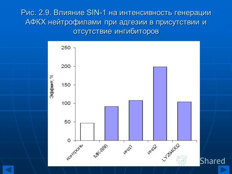 Рис. 2.9. Влияние SIN-1 на интенсивность генерации АФКХ нейтрофилами при адгезии в присутствии и отсутствие ингибиторов