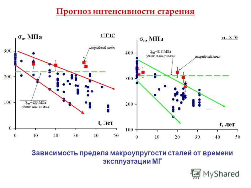 Зависимость предела макроупругости сталей от времени эксплуатации МГ Прогноз интенсивности старения