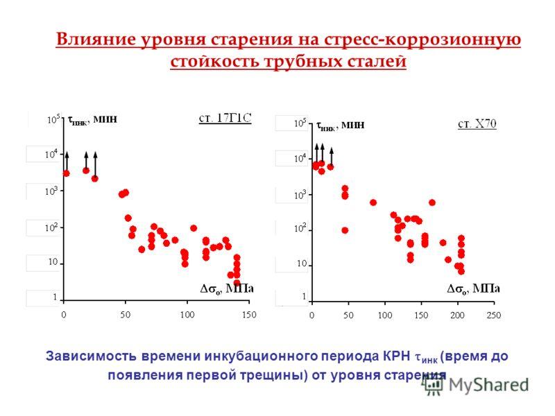 Влияние уровня старения на стресс-коррозионную стойкость трубных сталей Зависимость времени инкубационного периода КРН инк (время до появления первой трещины) от уровня старения