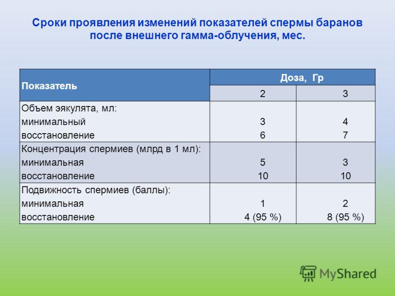 Сроки проявления изменений показателей спермы баранов после внешнего гамма-облучения, мес. Показатель Доза, Гр 23 Объем эякулята, мл: минимальный восстановление 3636 4747 Концентрация спермиев (млрд в 1 мл): минимальная восстановление 5 10 3 10 Подви