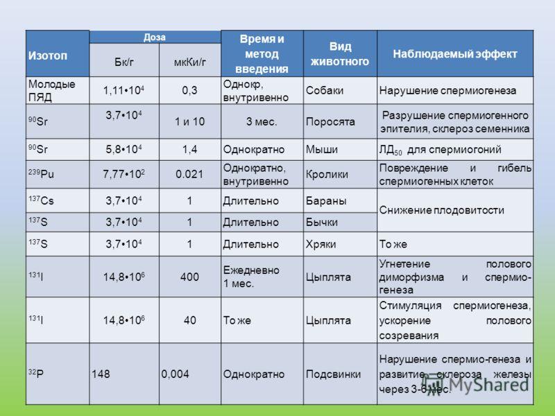 Изотоп Доза Время и метод введения Вид животного Наблюдаемый эффект Бк/гмкКи/г Молодые ПЯД 1,1110 4 0,3 Однокр, внутривенно СобакиНарушение спермиогенеза 90 Sr 3,710 4 1 и 103 мес.Поросята Разрушение спермиогенного эпителия, склероз семенника 90 Sr5,