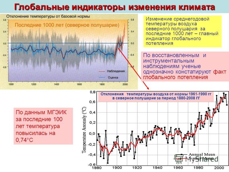 Глобальные индикаторы изменения климата Изменение среднегодовой температуры воздуха северного полушария за последние 1000 лет – главный индикатор глобального потепления Отклонения температуры воздуха от нормы 1961-1990 гг в северное полушарие за пери