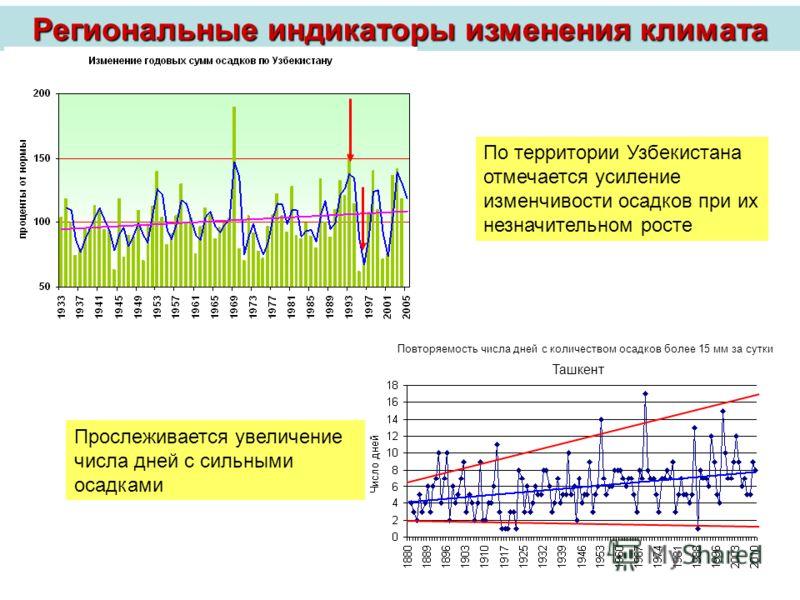 По территории Узбекистана отмечается усиление изменчивости осадков при их незначительном росте Повторяемость числа дней с количеством осадков более 15 мм за сутки Прослеживается увеличение числа дней с сильными осадками Региональные индикаторы измене