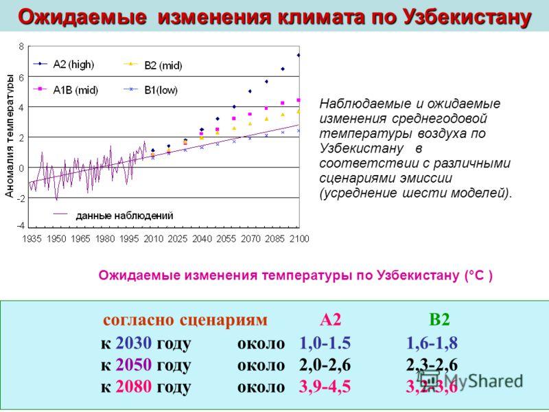 Наблюдаемые и ожидаемые изменения среднегодовой температуры воздуха по Узбекистану в соответствии с различными сценариями эмиссии (усреднение шести моделей). Ожидаемые изменения климата по Узбекистану согласно сценариям А2 В2 к 2030 году около 1,0-1.