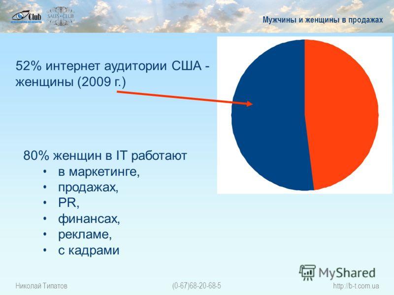 Николай Типатов(0-67)68-20-68-5http://b-t.com.ua Мужчины и женщины в продажах 52% интернет аудитории США - женщины (2009 г.) 80% женщин в IT работают в маркетинге, продажах, PR, финансах, рекламе, с кадрами