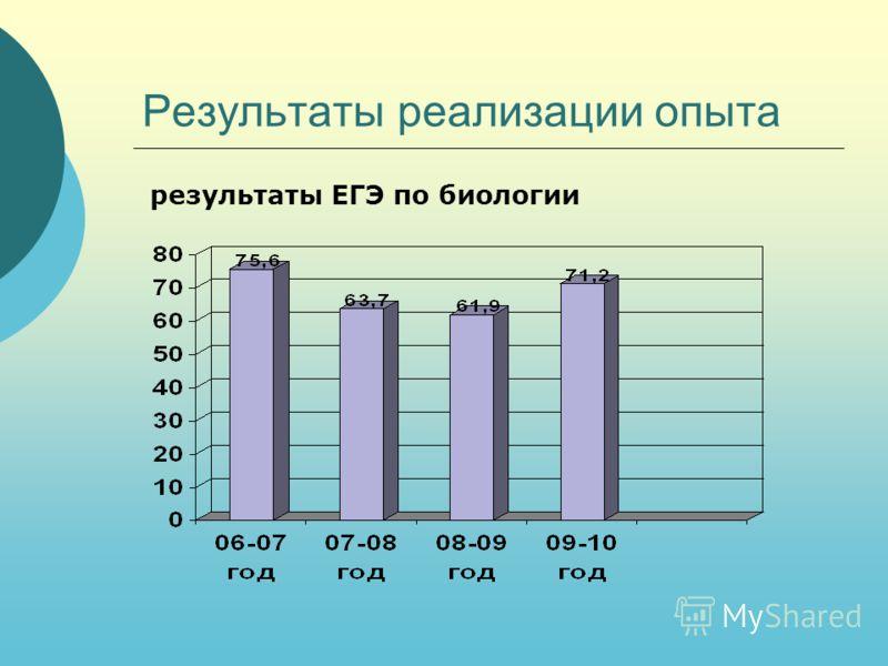 Результаты реализации опыта результаты ЕГЭ по биологии
