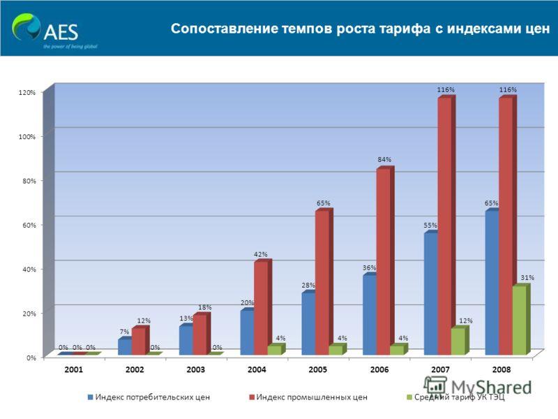 Сопоставление темпов роста тарифа с индексами цен