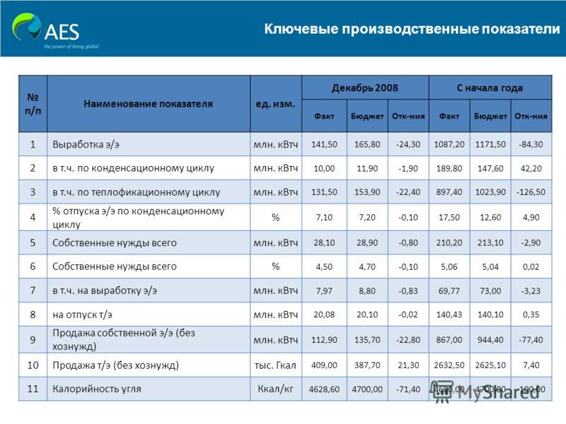 Ключевые производственные показатели п/п Наименование показателяед. изм. Декабрь 2008С начала года ФактБюджетОтк-нияФактБюджетОтк-ния 1 Выработка э/эмлн. кВтч 141,50165,80-24,301087,201171,50-84,30 2 в т.ч. по конденсационному циклумлн. кВтч 10,0011,