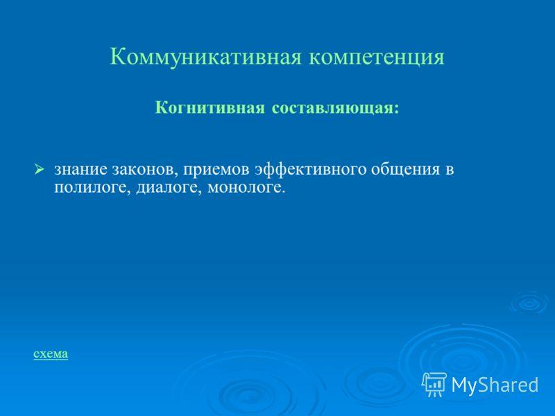 Коммуникативная компетенция Когнитивная составляющая: знание законов, приемов эффективного общения в полилоге, диалоге, монологе. схема