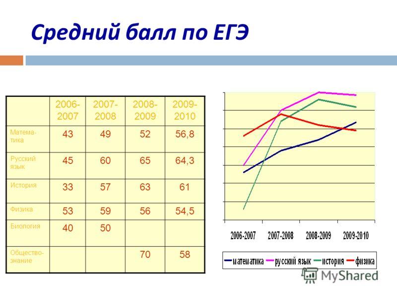 Средний балл по ЕГЭ 2006- 2007 2007- 2008 2008- 2009 2009- 2010 Матема- тика 43495256,8 Русский язык 45606564,3 История 33576361 Физика 53595654,5 Биология 4050 Общество- знание 7058
