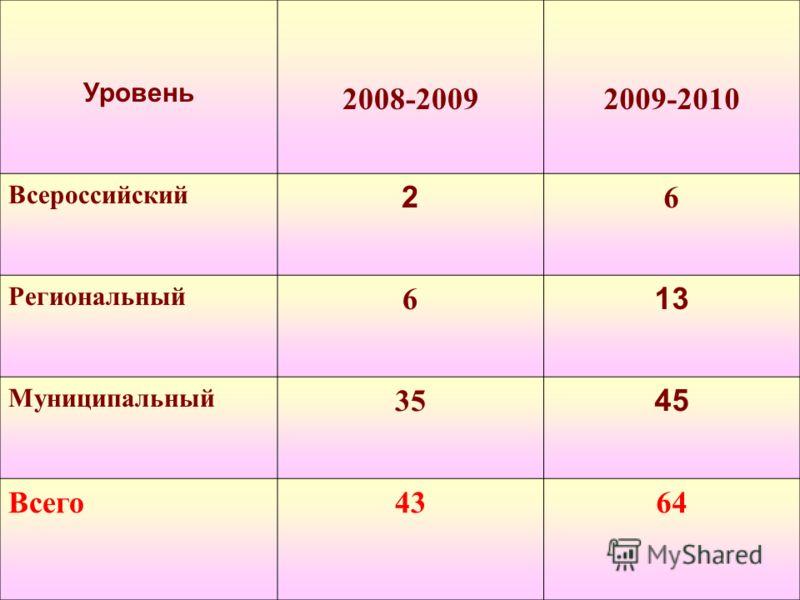 Уровень 2008-20092009-2010 Всероссийский 2 6 Региональный 6 13 Муниципальный 35 45 Всего4364