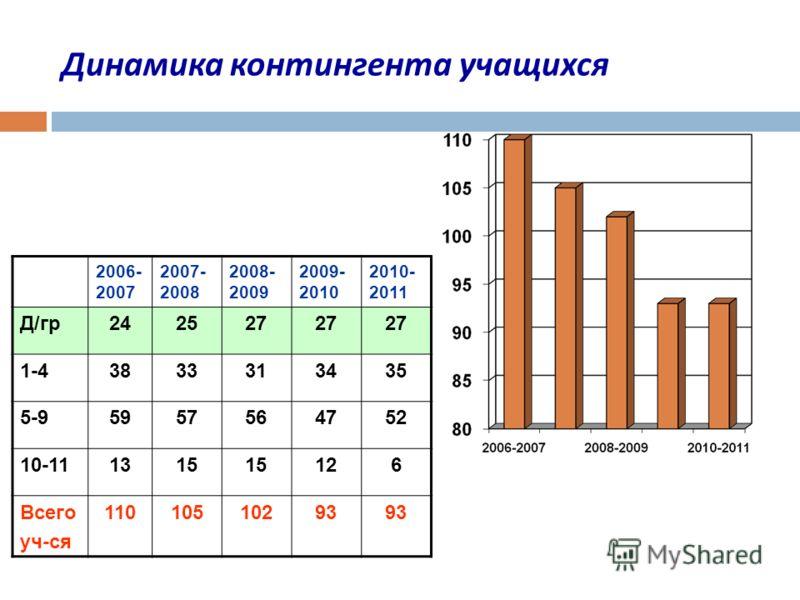 Динамика контингента учащихся 2006- 2007 2007- 2008 2008- 2009 2009- 2010 2010- 2011 Д/гр242527 1-43833313435 5-95957564752 10-111315 126 Всего уч-ся 11010510293