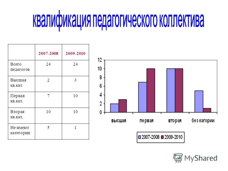 2007-20082009-2010 Всего педагогов 24 Высшая кв.кат. 23 Первая кв.кат. 710 Вторая кв.кат. 10 Не имеют категории 51