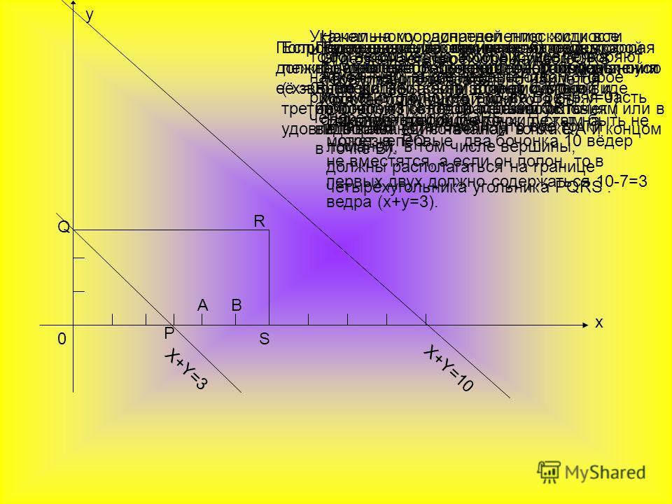 у х 0 Q P S R A B X + Y = 3 X+Y=10 Укажем на координатной плоскости все точки, координаты которых удовлетворяют написанным выше неравенствам. На рисунке это множество - внутренняя часть четырёхугольника PQRS. Начальному распределению жидкости соответ