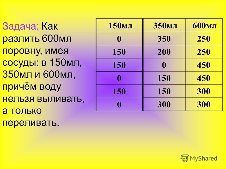 Задача: Как разлить 600мл поровну, имея сосуды: в 150мл, 350мл и 600мл, причём воду нельзя выливать, а только переливать. 150мл 0 150 0 0 350мл 600мл 350250 200250 0450 150450 150300