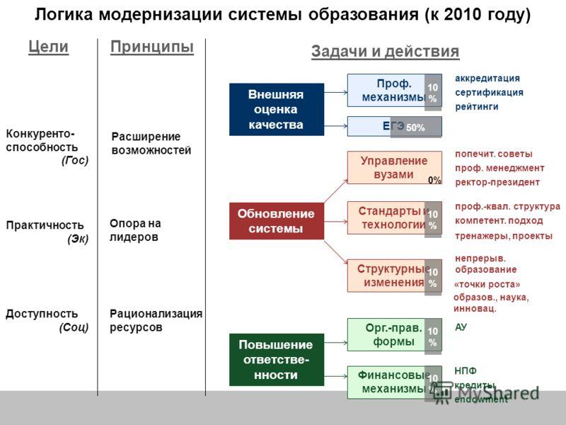 Логика модернизации системы образования (июнь 2005 года) Цели Конкуренто- способность (Гос) Практичность (Эк) Доступность (Соц) Принципы Расширение возможностей Опора на лидеров Рационализация ресурсов Задачи и действия Обновление системы Внешняя оце