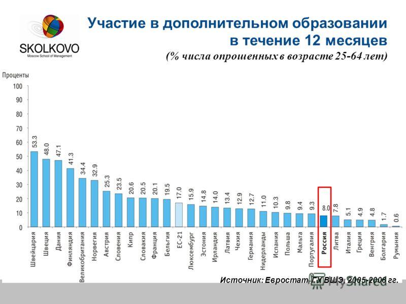 Источник: Евростат, ГУ ВШЭ, 2005-2006 гг. Участие в дополнительном образовании в течение 12 месяцев (% числа опрошенных в возрасте 25-64 лет)