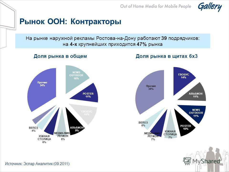 Доля рынка в общем Доля рынка в щитах 6x3 Рынок OOH: Контракторы На рынке наружной рекламы Ростова-на-Дону работают 39 подрядчиков: на 4-х крупнейших приходится 47% рынка Источник: Эспар Аналитик (09.2011)