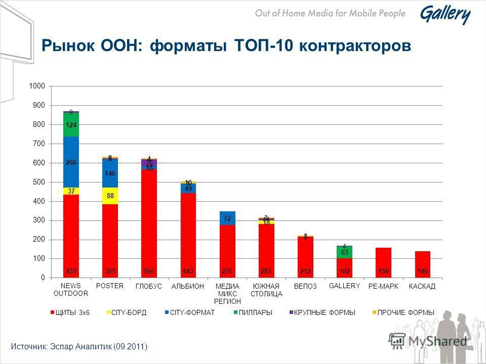 Рынок OOH: форматы ТОП-10 контракторов Источник: Эспар Аналитик (09.2011)