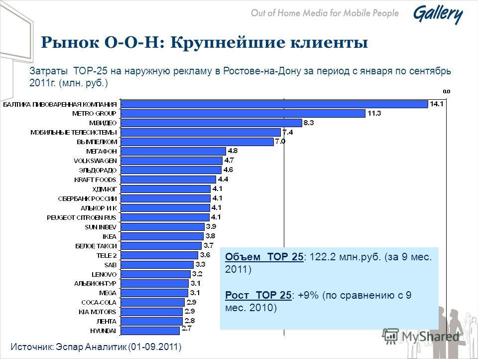 Рынок О-О-Н: Крупнейшие клиенты Затраты ТОР-25 на наружную рекламу в Ростове-на-Дону за период с января по сентябрь 2011 г. (млн. руб.) Источник: Эспар Аналитик (01-09.2011) Объем ТОР 25: 122.2 млн.руб. (за 9 мес. 2011) Рост ТОР 25: +9% (по сравнению