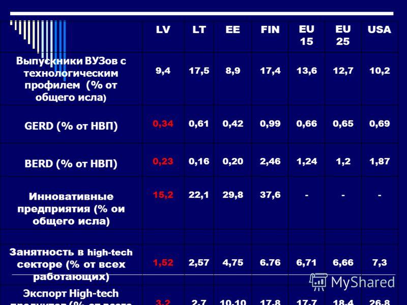 LVLTEEFINEU 15 EU 25 USA Выпускники ВУЗов с технологическим профилем (% от общего исла ) 9,417,58,917,413,612,710,2 GERD (% от НВП) 0,340,610,420,990,660,650,69 BERD (% от НВП) 0,230,160,202,461,241,21,87 Инновативные предприятия (% ои общего исла) 1