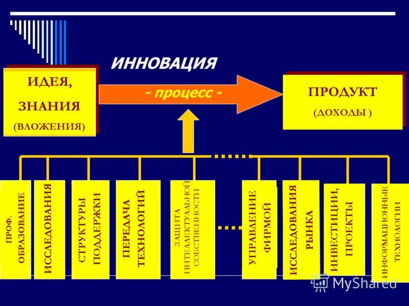 ИДЕЯ, ЗНАНИЯ (ВЛОЖЕНИЯ) ПРОДУКТ (ДОХОДЫ ) ПРОФ. ОБРАЗОВАНИЕ ИССЛЕДОВАНИЯ ПЕРЕДАЧА ТЕХНОЛОГИЙ УПРАВЛЕНИЕ ФИРМОЙ ИССЛЕДОВАНИЯ РЫНКА ИНВЕСТИЦИИ, ПРОЕКТЫ СТРУКТУРЫ ПОДДЕРЖКИ ИНФОРМАЦИОННЫЕ ТЕХНОЛОГИИ ЗАЩИТА ИНТЕЛЛЕКТУАЛЬНОЙ СОБСТВЕННОСТИ - процесс - ИННО