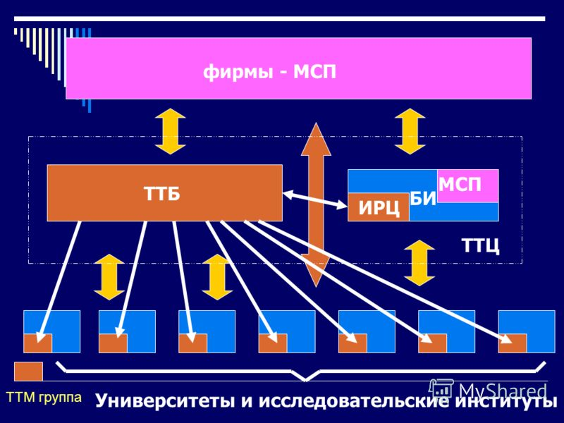 TTБ БИ фирмы - МСП Университеты и исследовательские институты TTЦ ИРЦ TTM группа МСП