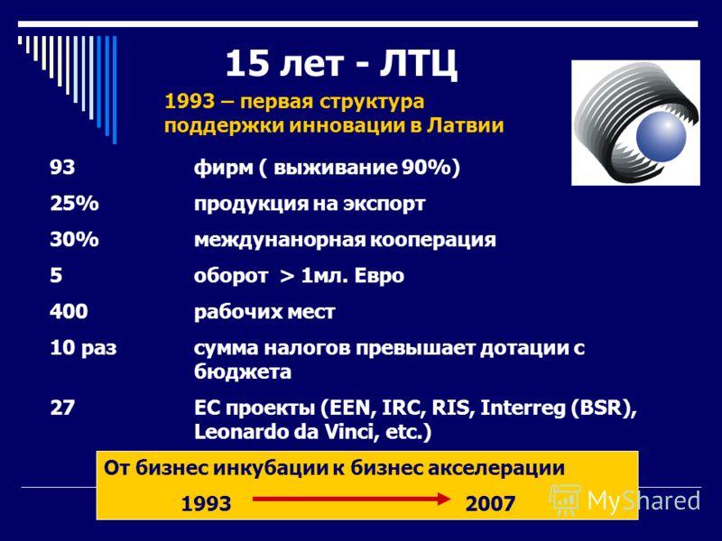 15 лет - ЛТЦ 93 фирм ( выживание 90%) 25% продукция на экспорт 30% междунанорная кооперация 5 оборот > 1мл. Eвро 400 рабочих мест 10 раз сумма налогов превышает дотации с бюджета 27 EС проекты (EEN, IRC, RIS, Interreg (BSR), Leonardo da Vinci, etc.)
