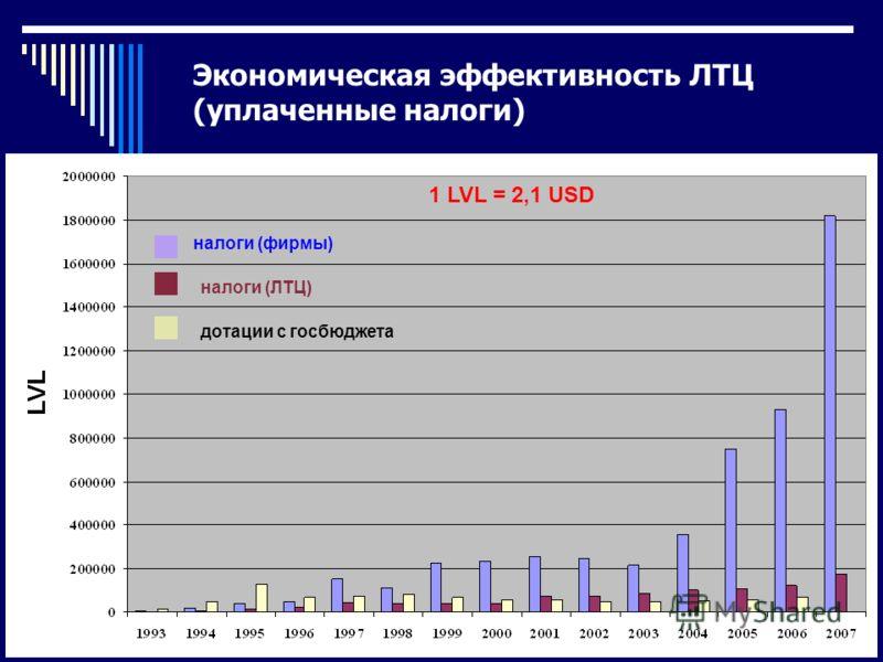 Экономическая эффективность ЛТЦ (уплаченные налоги) налоги (фирмы) налоги (ЛТЦ) дотации с госбюджета 1 LVL = 2,1 USD