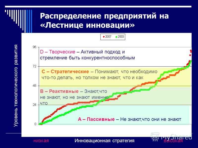 B – Реактивные – Знают,что не знают, но не знают именно что C – Стратегические – Понимают, что необходимо что-то делать, но толком не знают, что и как низкаявысокая D – Творческие – Активный подход и стремление быть конкурентноспособным Распределение