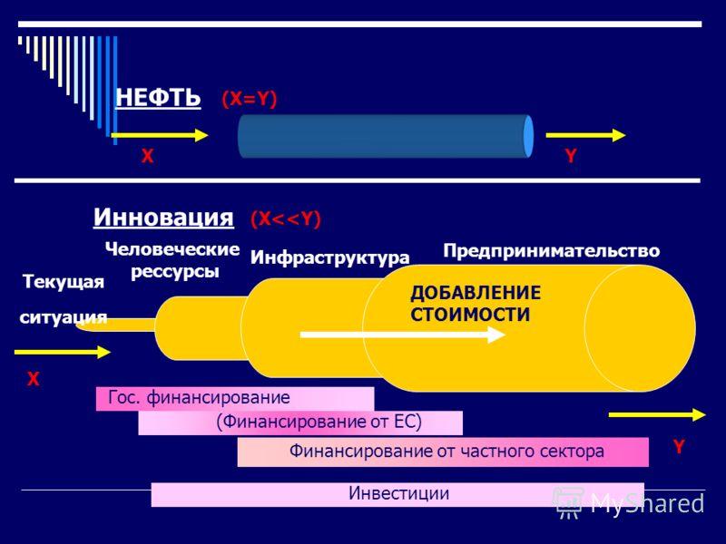 НЕФТЬ Предпринимательство Инфраструктура Человеческие рессурсы Текущая ситуация Гос. финансирование (Финансирование от ЕС) Финансирование от частного сектора Инвестиции Инновация ДОБАВЛЕНИЕ СТОИМОСТИ XY (X=Y) (X