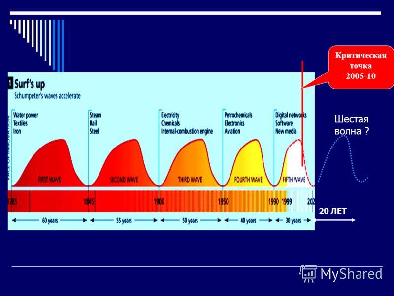 20 ЛЕТ Критическая точка 2005-10 Шестая волна ?
