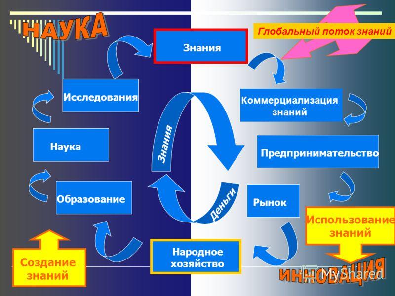 Знания Исследования Наука Образование Коммерциализация знаний Предпринимательство Рынок Народное хозяйство Знания Деньги Создание знаний Использование знаний Глобальный поток знаний