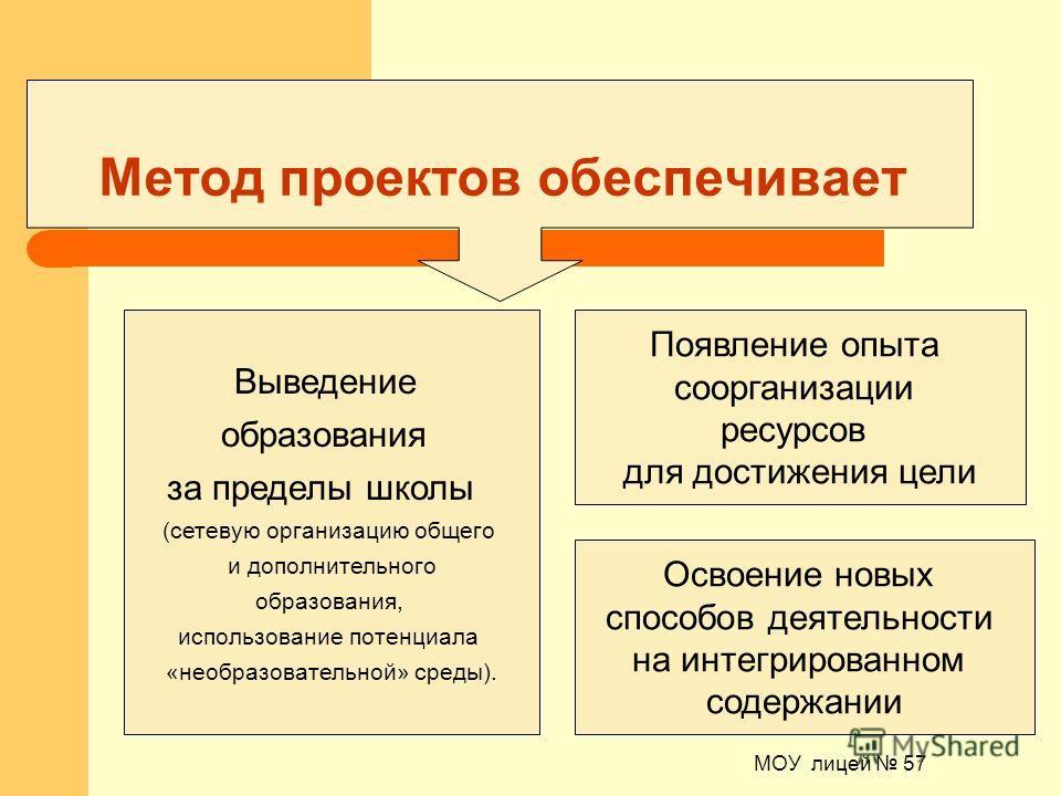 МОУ лицей 57 Освоение новых способов деятельности на интегрированном содержании Метод проектов обеспечивает Появление опыта со организации ресурсов для достижения цели Выведение образования за пределы школы (сетевую организацию общего и дополнительно