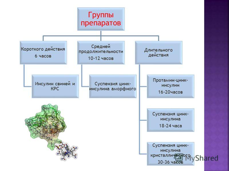 Группы препаратов Короткого действия 6 часов Инсулин свиней и КРС Средней продолжительности 10-12 часов Суспензия цинк- инсулина аморфного Длительного действия Протамин-цинк- инсулин 16-20часов Суспензия цинк- инсулина 18-24 часа Суспензия цинк- инсу