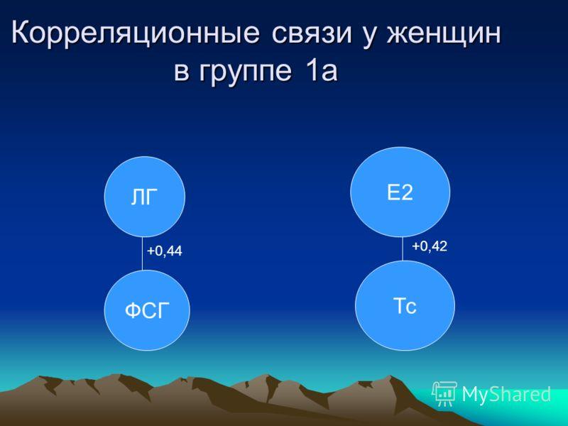 ЛГ ФСГ Е2 Тс +0,44 +0,42 Корреляционные связи у женщин в группе 1а