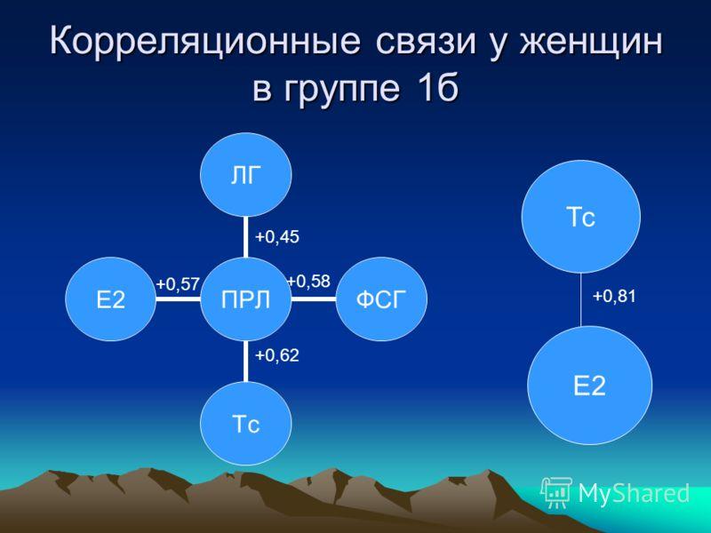 Корреляционные связи у женщин в группе 1б ПРЛЛГФСГТсЕ2 Тс Е2 +0,45 +0,58 +0,62 +0,57 +0,81