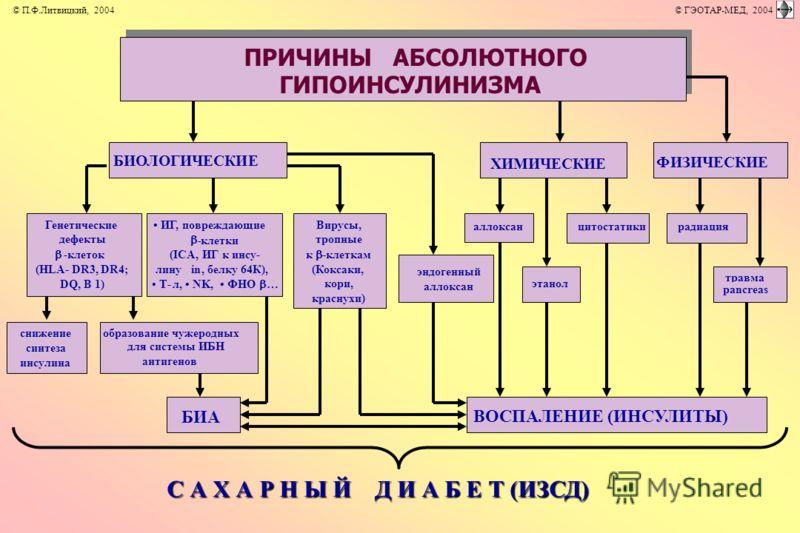 С А Х А Р Н Ы Й Д И А Б Е Т (ИЗСД) ПРИЧИНЫ АБСОЛЮТНОГО ГИПОИНСУЛИНИЗМА ВОСПАЛЕНИЕ (ИНСУЛИТЫ) БИОЛОГИЧЕСКИЕ ХИМИЧЕСКИЕ ФИЗИЧЕСКИЕ ИГ, повреждающие -клетки (ICA,ИГ к инсу- линуin,белку 64К), Т-л, NK, ФНО … Генетические дефекты -клеток (HLA- DR3, DR4; D