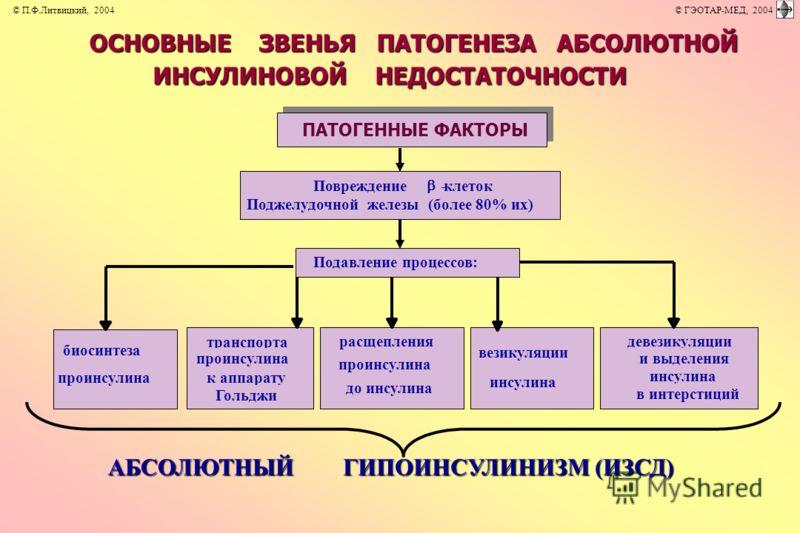 АБСОЛЮТНЫЙ ГИПОИНСУЛИНИЗМ (ИЗСД) ОСНОВНЫЕ ЗВЕНЬЯ ПАТОГЕНЕЗА АБСОЛЮТНОЙ ИНСУЛИНОВОЙ НЕДОСТАТОЧНОСТИ ПАТОГЕННЫЕ ФАКТОРЫ биосинтеза проинсулина транспорта проинсулина к аппарату Гольджи расщепления проинсулина до инсулина девезикуляции и выделения инсул