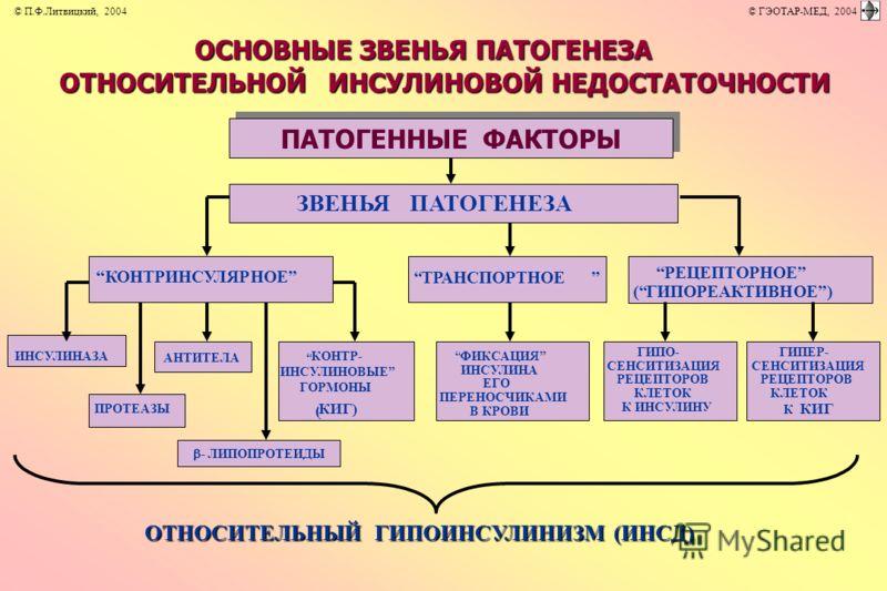 ОСНОВНЫЕ ЗВЕНЬЯ ПАТОГЕНЕЗА ОТНОСИТЕЛЬНОЙ ИНСУЛИНОВОЙ НЕДОСТАТОЧНОСТИ ОТНОСИТЕЛЬНЫЙ ГИПОИНСУЛИНИЗМ (ИНСД) ТРАНСПОРТНОЕ АНТИТЕЛА ПРОТЕАЗЫ - ЛИПОПРОТЕИДЫ КОНТРИНСУЛЯРНОЕ РЕЦЕПТОРНОЕ (ГИПОРЕАКТИВНОЕ) ФИКСАЦИЯ ИНСУЛИНА ЕГО ПЕРЕНОСЧИКАМИ В КРОВИ ГИПО- СЕНС