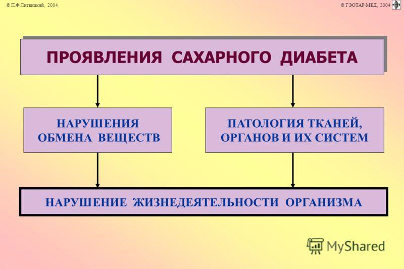 ПРОЯВЛЕНИЯ САХАРНОГО ДИАБЕТА НАРУШЕНИЯ ОБМЕНА ВЕЩЕСТВ ПАТОЛОГИЯ ТКАНЕЙ, ОРГАНОВ И ИХ СИСТЕМ НАРУШЕНИЕ ЖИЗНЕДЕЯТЕЛЬНОСТИ ОРГАНИЗМА © П.Ф.Литвицкий, 2004 © ГЭОТАР-МЕД, 2004