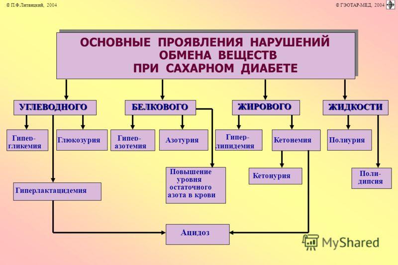 ОСНОВНЫЕ ПРОЯВЛЕНИЯ НАРУШЕНИЙ ОБМЕНА ВЕЩЕСТВ ПРИ САХАРНОМ ДИАБЕТЕ Ацидоз БЕЛКОВОГО БЕЛКОВОГО УГЛЕВОДНОГО УГЛЕВОДНОГО ЖИРОВОГО ЖИДКОСТИ ЖИДКОСТИ Гипер- гликемия Гиперлактацидемия Глюкозурия Гипер- азотемия Азотурия Повышение уровня остаточного азота в